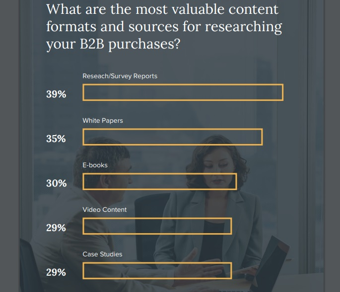 Most Valued Content Formats and Sources